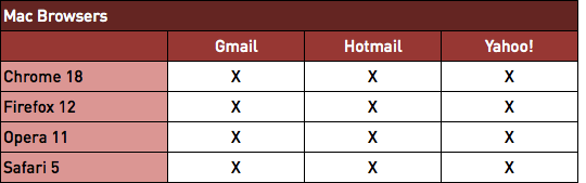 Gaps in Gmail, Hotmail and Yahoo - Mac Browsers