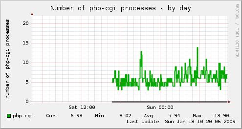 Munin php-cgi monitor
