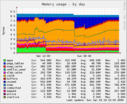 Memory usage fcgid - day