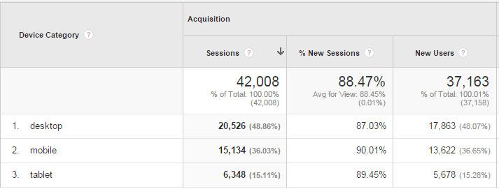 mobile usage analytics