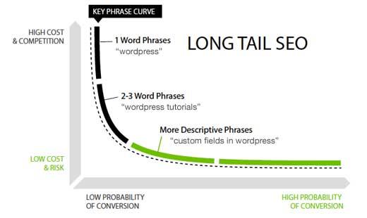 Long Tail SEO